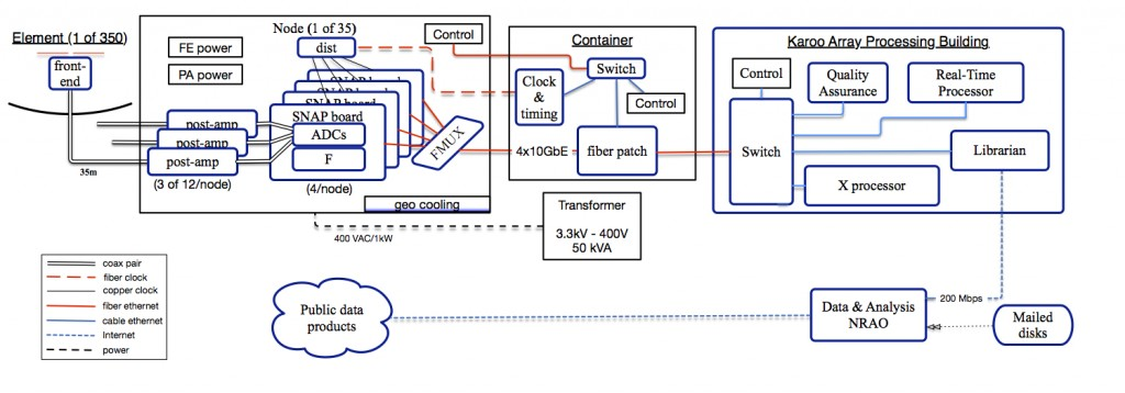 HERA_high_level_block_diagram