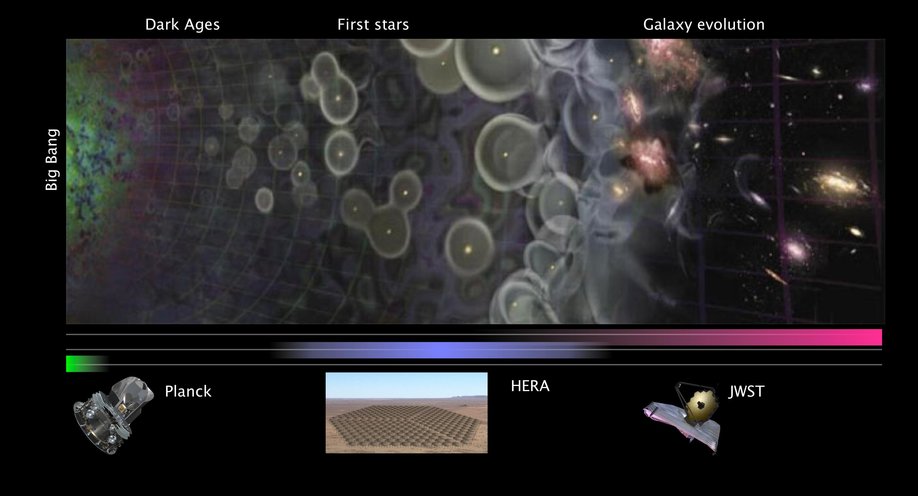 HERA_space_timeline